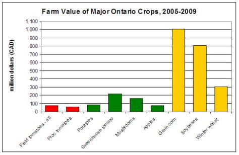Farm Value of Major Horticultural and Field Crops in Ontario (2005-2009)