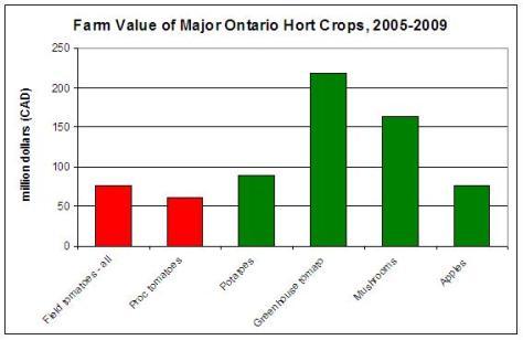 Farm Value of Major Ontario Horticultural Crops (2005-2009)