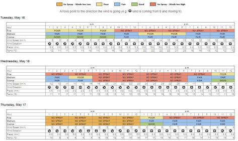 SprayCast Forecast