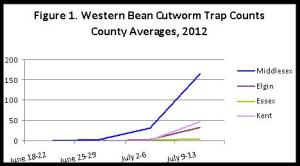 Western Bean Cutworm Trap Counts - Essex, Kent, Middlesex and Elgin