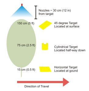 Figure 3: Layout of water-sensitive paper targets relative to asparagus fern, sprayer and sprayer direction of travel
