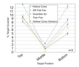 Figure 7: Average percent coverage for five different nozzle types at 280 L/ha (30 US gpa) and 16 kph (10 mph). Bars represent standard error.