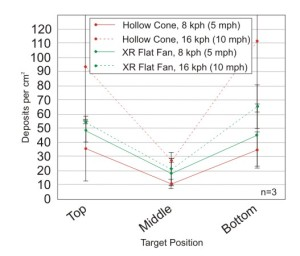 Figure 8: Average deposits per cm2 for hollow cone and XR flat fan nozzles at 280 L/ha (30 US gpa) and either 8 kph (5 mph) or 16 kph (10 mph). Bars represent standard error.