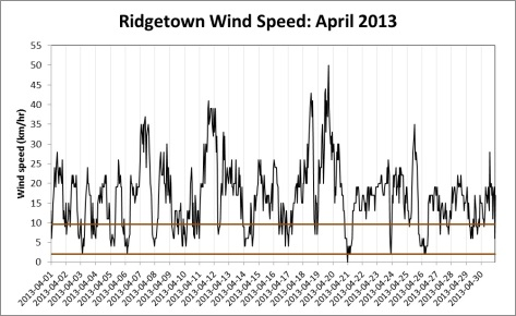 Wind Speed in Ridgetown, Ontario. April 2013. Environment Canada.