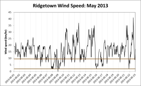 Wind Speed in Ridgetown, Ontario. May 1-23, 2013. Environment Canada.