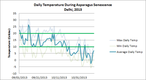Temperatures during asparagus senescence, fall 2013.