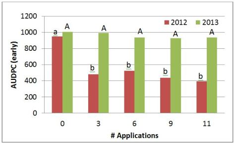 Figure 3. Early season area under the disease progress curve (AUDPC) for processing tomato cv. H9909 treated with Kocide 2000 for management of bacterial spot, Ridgetown, ON, 2012-2013.