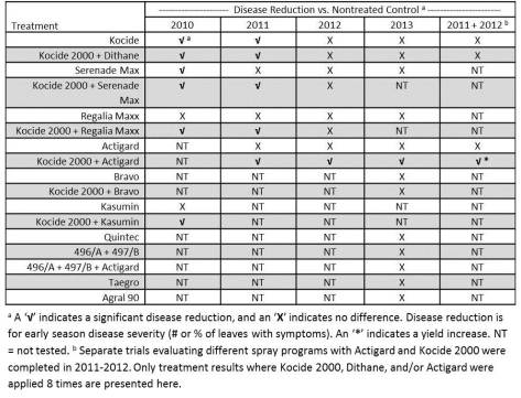 Table 1. Summary of products tested for suppression of bacterial spot and speck on processing tomato cv. H9909, Ridgetown, ON, 2010-2013. (Note: not all products listed are registered for use on field tomatoes in Ontario).