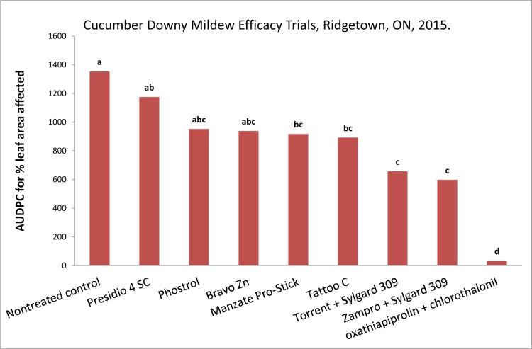 Figure 1. AUDPC (area under the disease progress curve) for leaf area affected by cucurbit downy mildew in cucumber cv. Vlasstar, Ridgetown, ON, 2015. Fungicides were applied on a 7-day interval July 7-Aug 4. Columns with the same letter are not significantly different from each other.