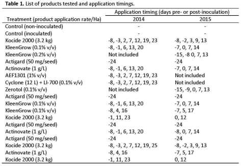 Table 1. List of products tested and application timings.