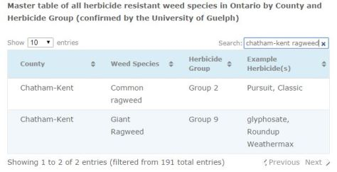 Herbicide Resistant Weeds - search by county and herbicide group