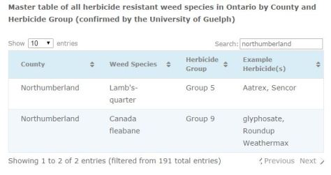 Herbicide Resistant Weeds - search by county