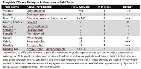 Efficacy Table - Anthracnose