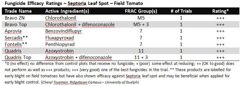 Efficacy Table - Septoria